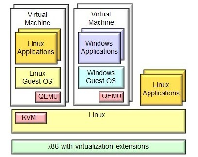 Know what is Linux KVM and Its Data Storage – An Overview