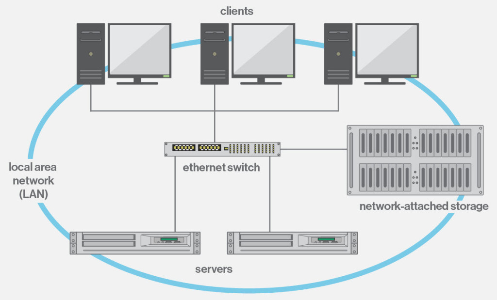 What Is Network Attached Storage Nas Definition Bitrecover